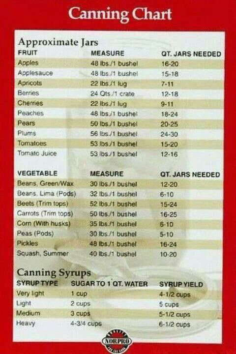 * Canning Guide - completely awesome reference.  I just might print it out and laminate it!