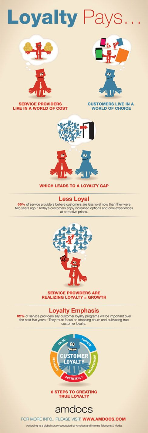 Best 25+ Loyalty marketing ideas on Pinterest | Customer ...