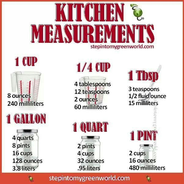 Kitchen  Measurements