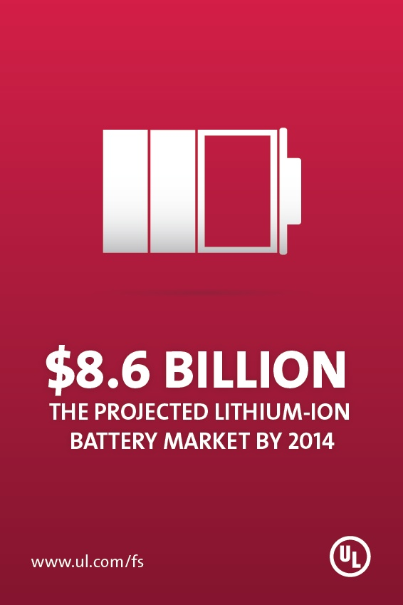 UL is partnering with industry leaders to define and develop safety standards for lithium-ion batteries.