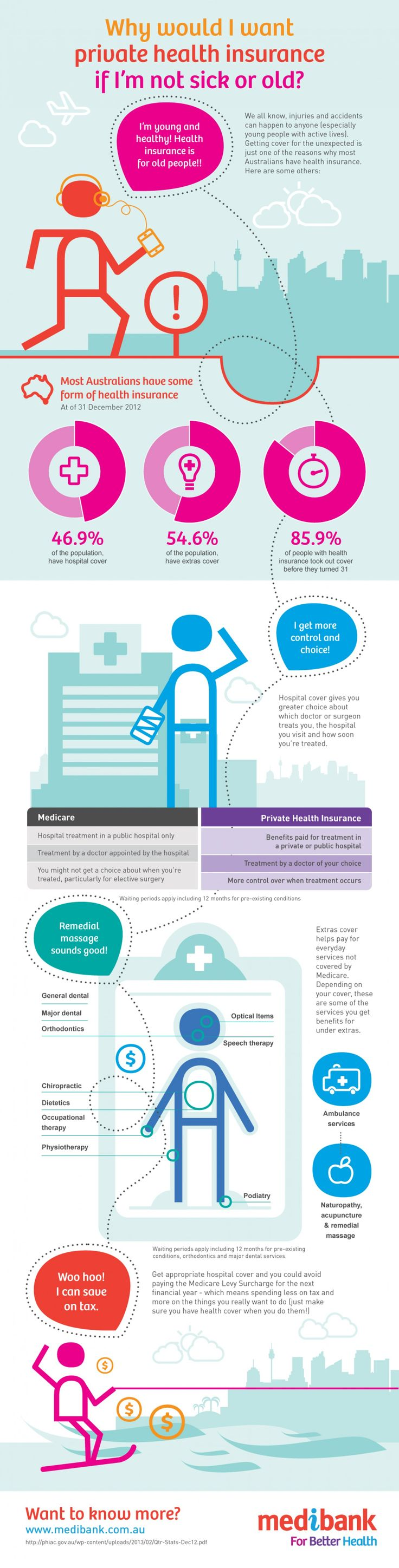 How private health insurance can save on tax Infographic