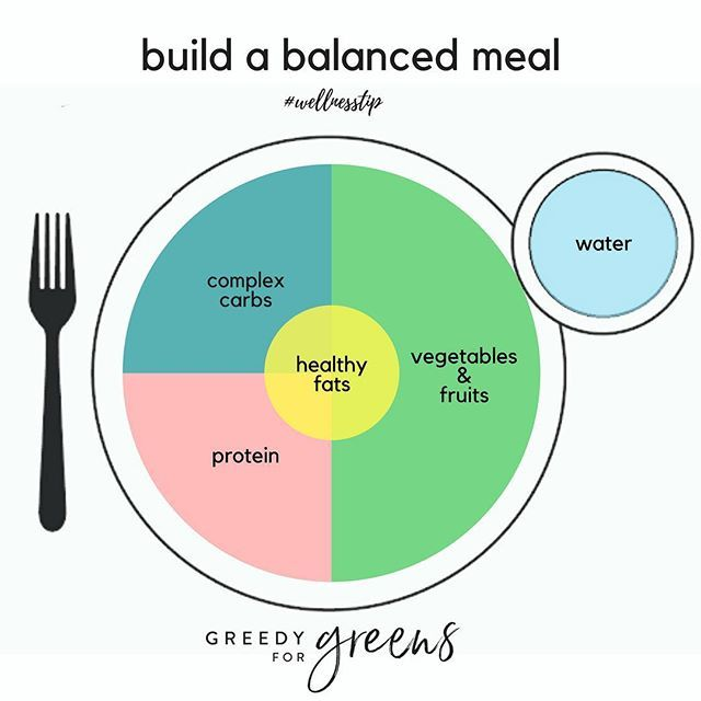 Today marks the 4th instalment of my #wellnesstips and I decided to create a little infographic for y'all. ⠀ ⠀  Eating a balanced and varied meal is really important for optimal nutrition and health and these proportions are a great basic guideline to follow.⠀ ⠀ 1/2 your plate : Vegetables and Fruits⠀  Aim to have a few different types of veggies on your plate, from bright colours to leafy greens to get the biggest nutrient punch!⠀ ⠀ 1/4 your plate : Complex Carbs⠀  Think whole wheat grain