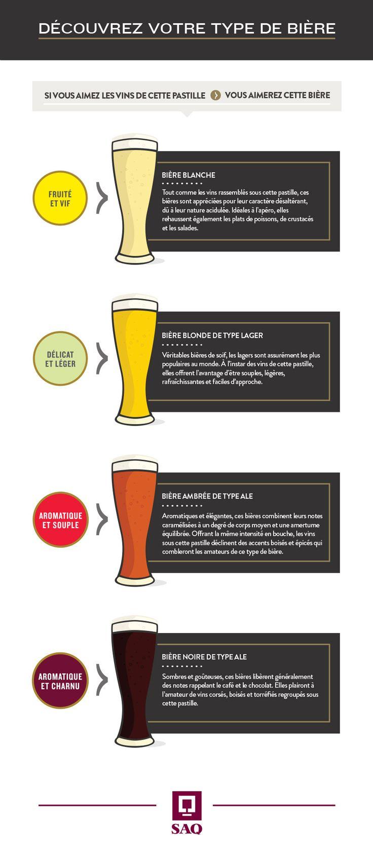 Découvrez votre type de bière ! #infographie #bière #oktoberfest