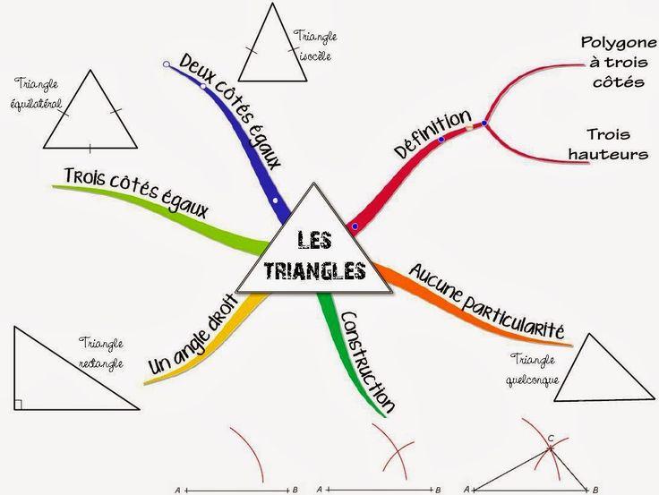 Cours de math matiques en mandala carte mentale les triangles tir du site http www - Mandalas cycle 3 ...