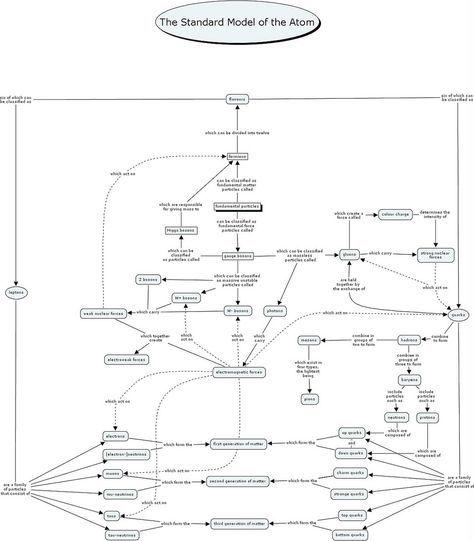 Standard Model I Had To Make This In High School Quantum Mechanics
