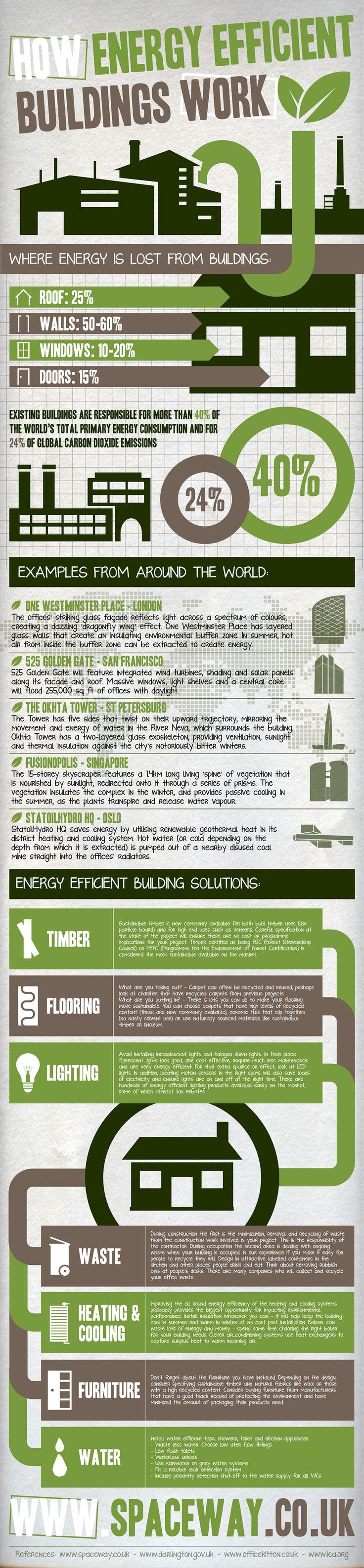 Cómo mejorar la eficiencia energética en la construcción. #arquitectura #eficienciaenergética #energías