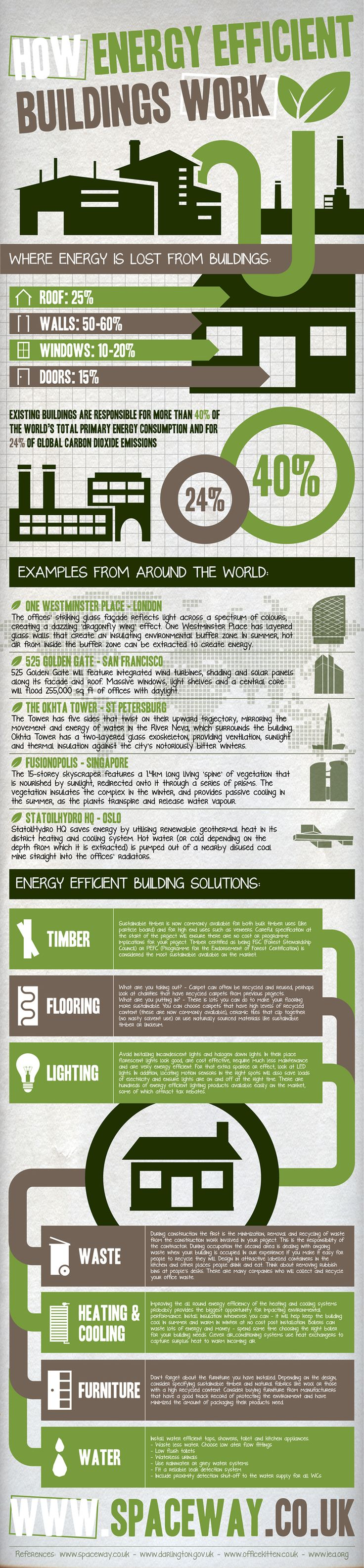 From San Francisco all the way to Singapore, Spaceway show you the best and some of the most inspiring ways to make your building energy efficient.: Green Building, Infographic Eco Green, Eco Infographic, Infografia Infographic, Energy Efficiency Infographic, Building Work, Work Infographic, Energy Efficiency Building, Energy Efficiency