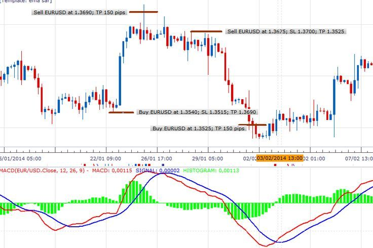 Using Forex Signals To Form A Trading Strategy Netotrade