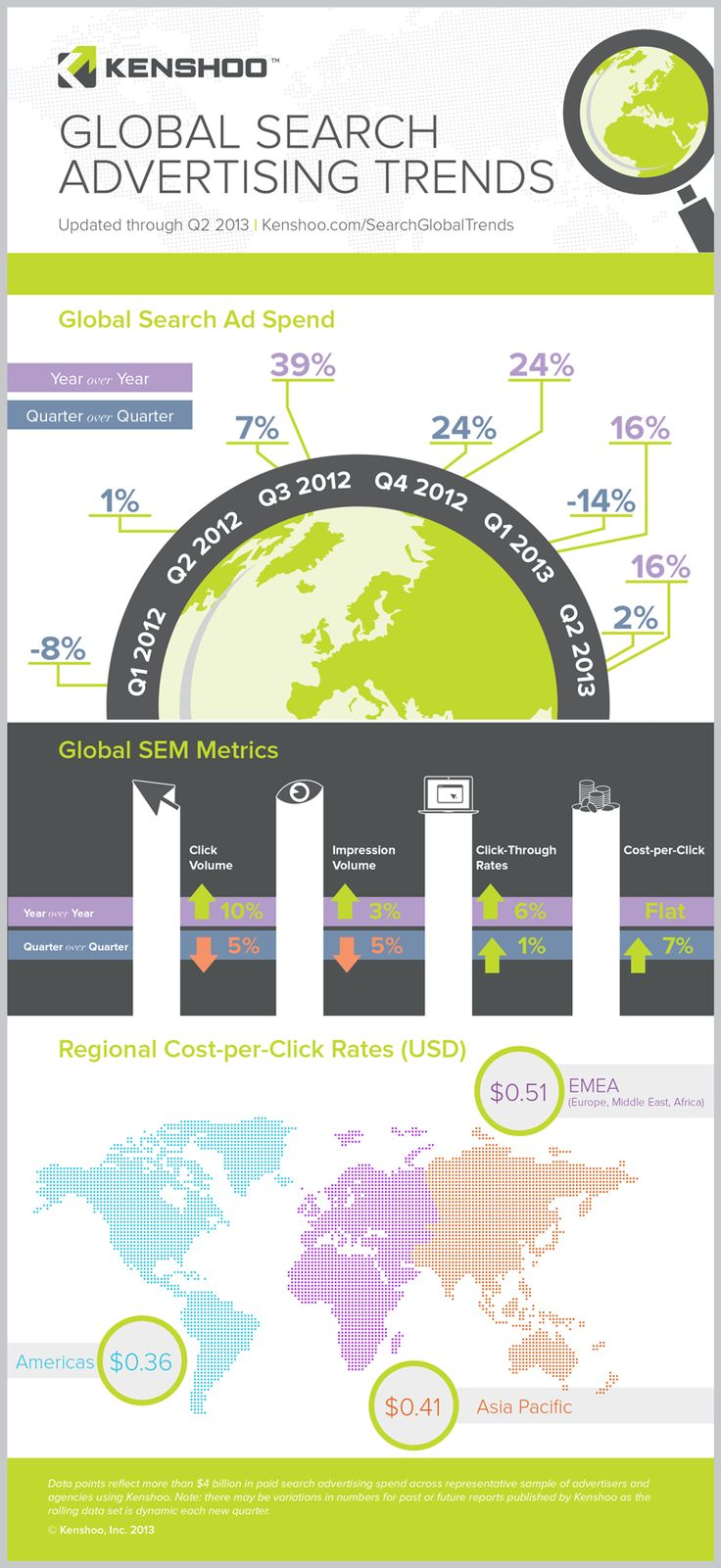 Check out Kenshoo's infographic on global search advertising trends through Q2. http://selnd.com/15D0ddu #search #advertising #marketing