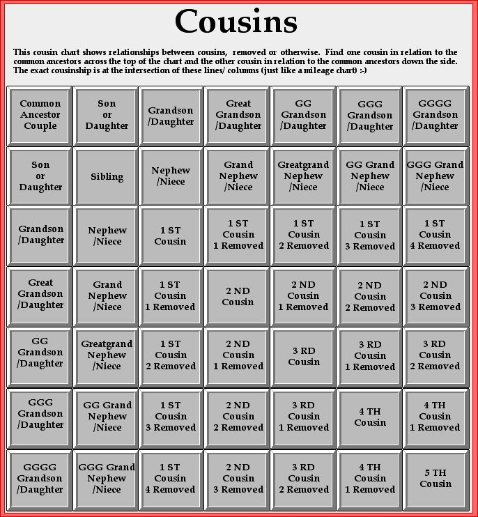 Cousins Genealogy Pinterest Ancestry Dna And Family Research
