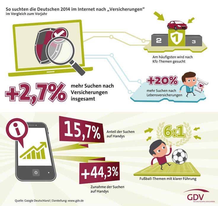So suchen die Deutschen im Internet nach Versicherungen  #Versicherung #Google #Suche #Deutschland #Studie #Infografik