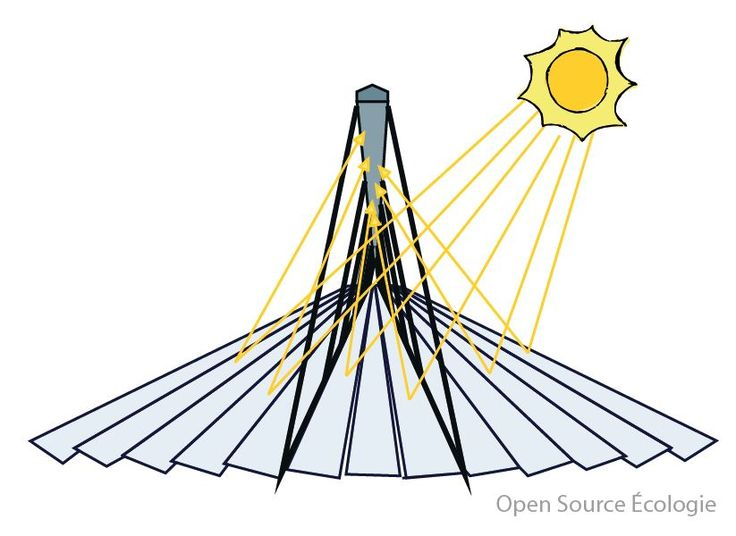 Solarose brings the concentrated solar power in the hands of entrepreneurs, small farms and factories, empowering them to autonomously produce the energy they need directly from the sun. #solar #energy