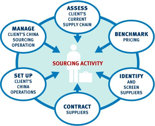 Logistics and Supply Chain Management types of majors