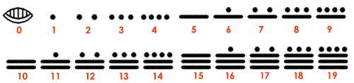 SISTEMA DE NUMERACIÓN MAYA: Uno de los aspectos que más destacan en el sistema de numeración Maya es que ellos simbolizaron el cero. Vemos también que éste era de carácter posicional y en base 20, utilizando principalmente rayas y puntos para simbolizar los números. En donde el caracol representaba al cero, los puntos al 1 y la raya al 5.