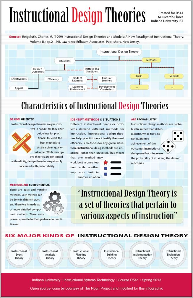 R541 - Instructional Theory Infographic V1.0