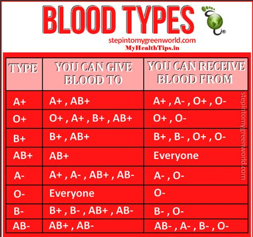 blood group matching chart: 36 best types of blood groups images on pinterest blood types
