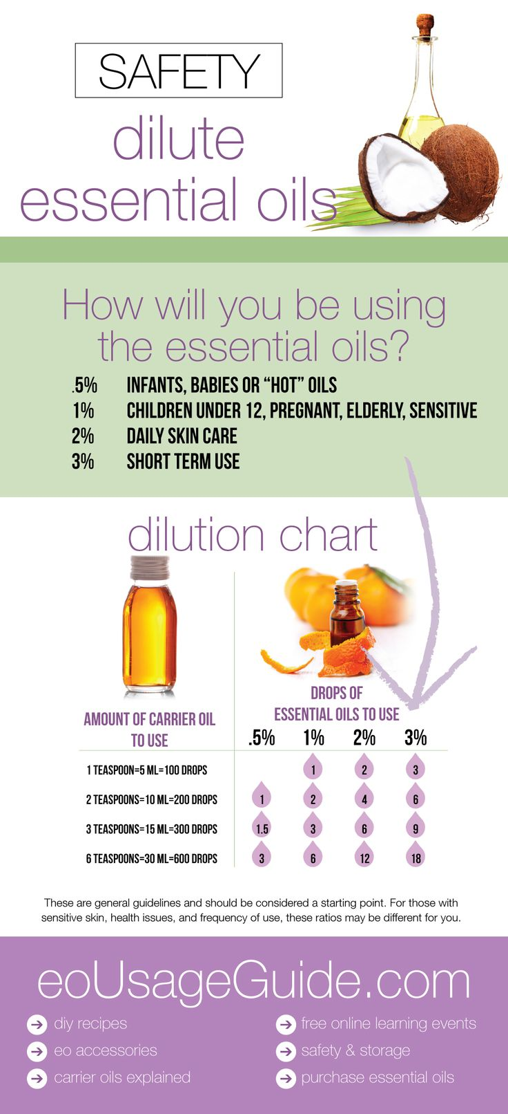 How to Dilute Essential Oils Dilution Ratio Chart http://stores.ebay.co.uk/aromatherapyandnaturalproducts