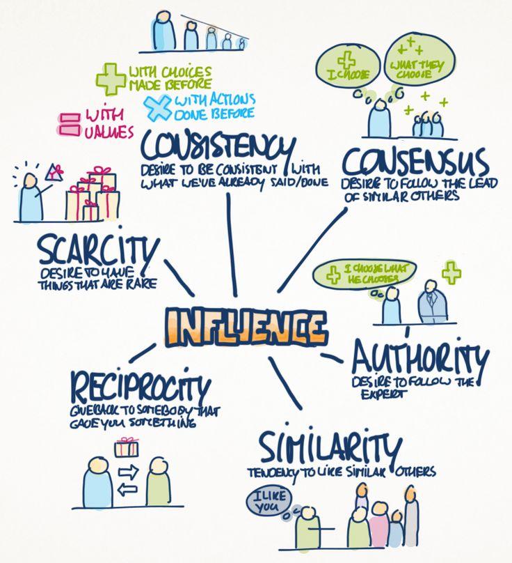 6 principles of influence robert cialdini - power of surveys