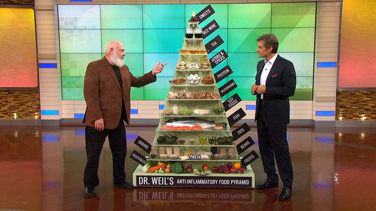Dr. Andrew Weil Reveals His Anti-Inflammatory Food Pyramid: Dr. Andrew Weil talks about the cancer-fighting foods on his food pyramid and how it differs from the standard food pyramid.