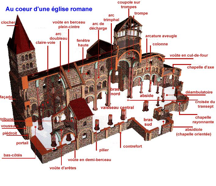 Au coeur d 39 une glise romane architecture middle ages for Architecture symbolique