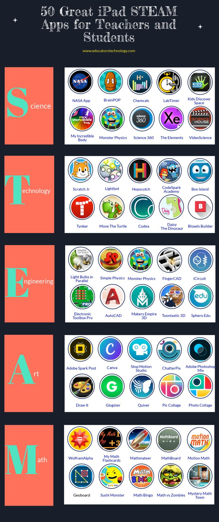 50 Great iPad STEAM Apps for Teachers and Students 2