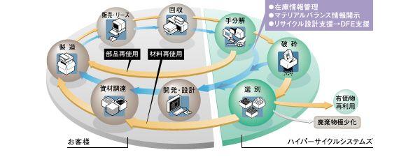 OA機器のリサイクルフロー(図)