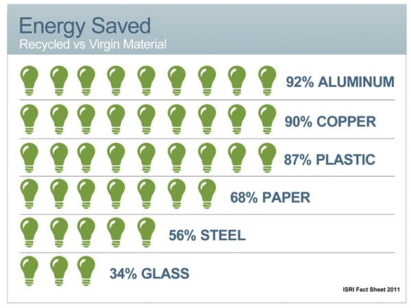 Otto Neurath recycling saves ...