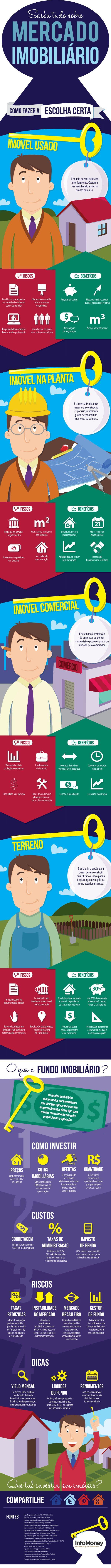 Infográfico mostra os prós e contras de imóveis na planta, residências usadas, imóveis comerciais, terrenos e fundos imobiliários.