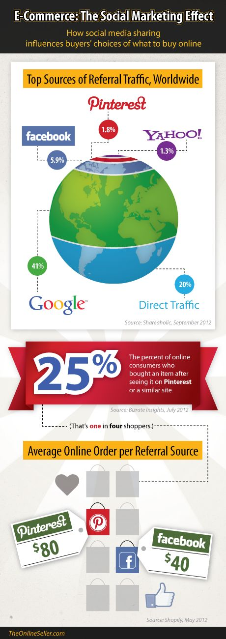 Top sources of referral traffic worldwide Social Marketing and E-Commerce #infographic  www.socialmediamamma.com