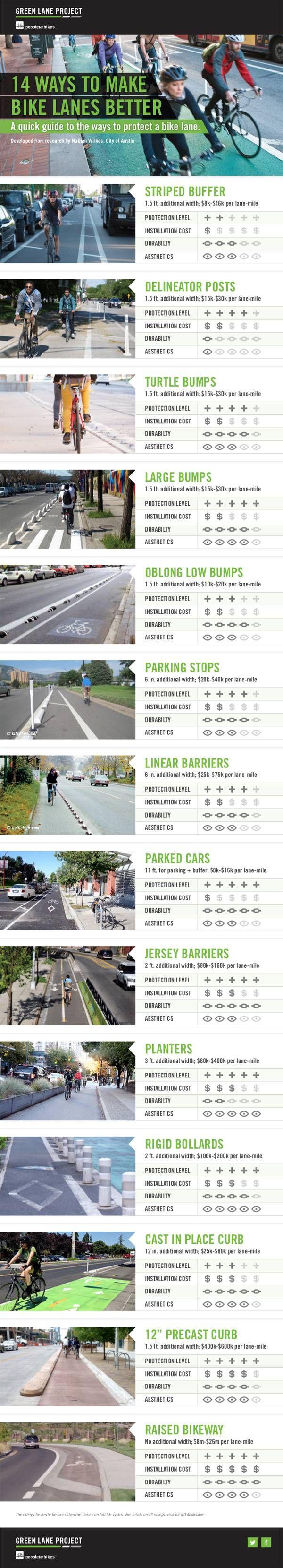 14 Ways to Make Bike Lanes Better