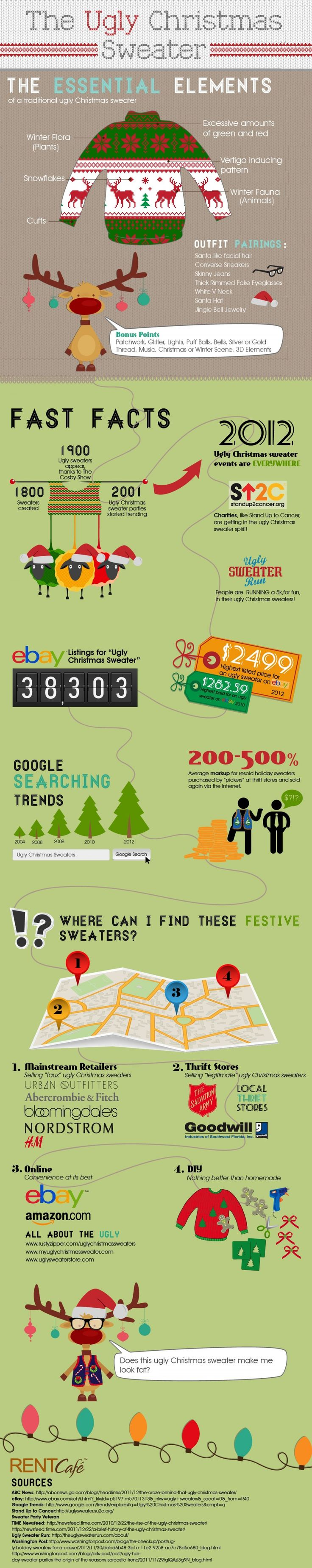 Ugly Christmas Sweater Infographic And Fun Christmas Facts