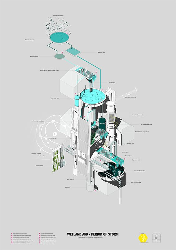 Balancing Catastrophe - East Coast Arks | Luke Royffe Location: Florida, USA UCL - Bartlett School of Architecture | Unit 11 - Proving Ground 2013 Supervisors: Laura Allen, Kyle Buchanan, Mark Smout