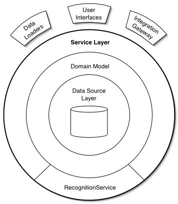P of EAA: Service Layer