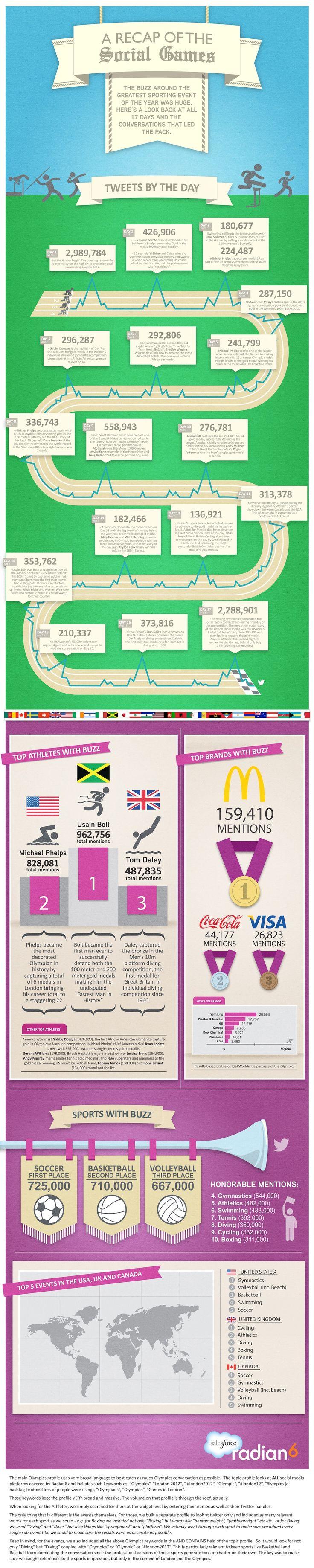 2012 Olympics: The Social Media Winners