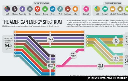 America's Energy, Where It's From and How It's Used