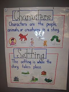 Character and Setting Anchor Chart. Lots of other great anchor charts here too!
