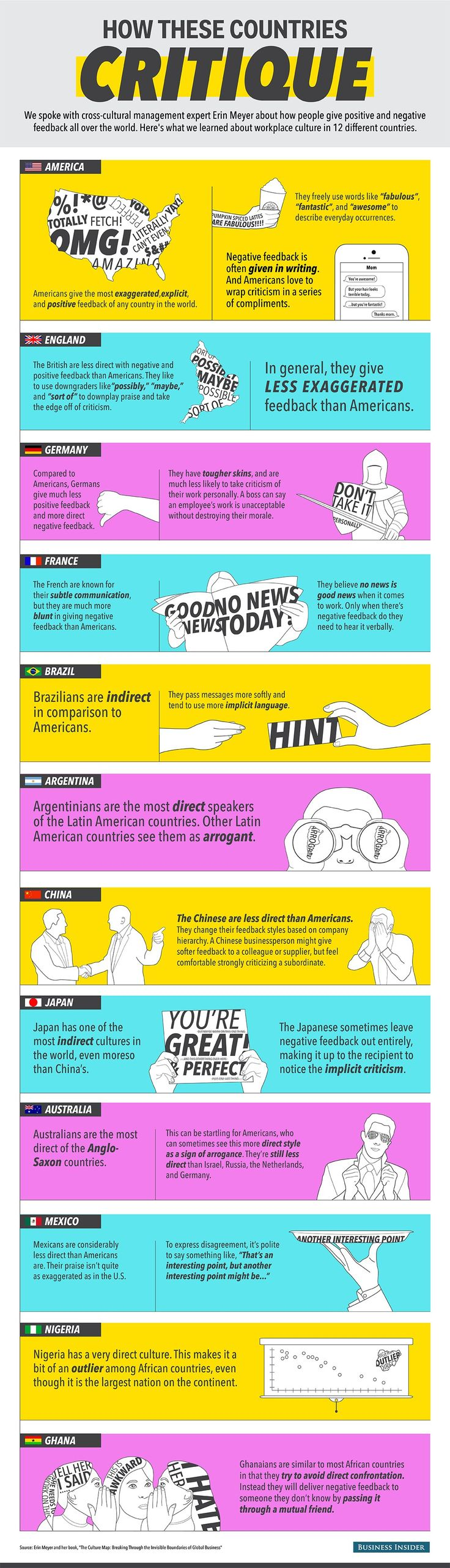 How Countries Critique [Infographic] -  Here Are The Wildly Different Ways People Give Feedback Around The World