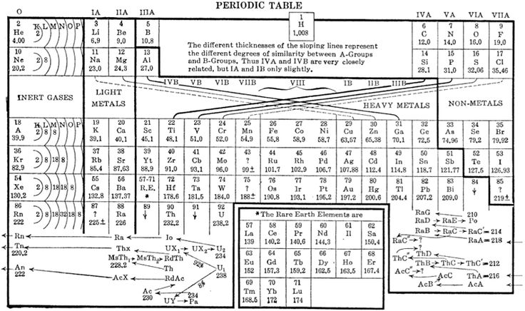Deming s updated periodic table 1925