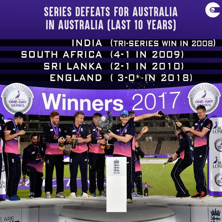 England Cricket becomes just the 4th Team to beat Australian Cricket Team in Australia in last 10 years.