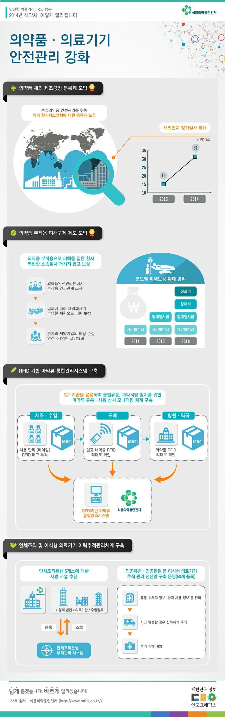 의약품 의료기기 안전관리 강화