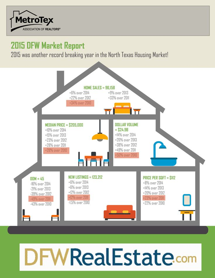 34 best Real Estate Infographics images on Pinterest Real estate - real estate market analysis