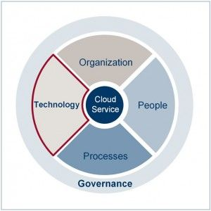 Cloud Services and the definition of a Target Operating Model | ITIL®-Blog zu ITIL, ISO 20000 & COBIT