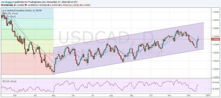 Canadian Dollar Exchange Rate To Us Dollar Forecast