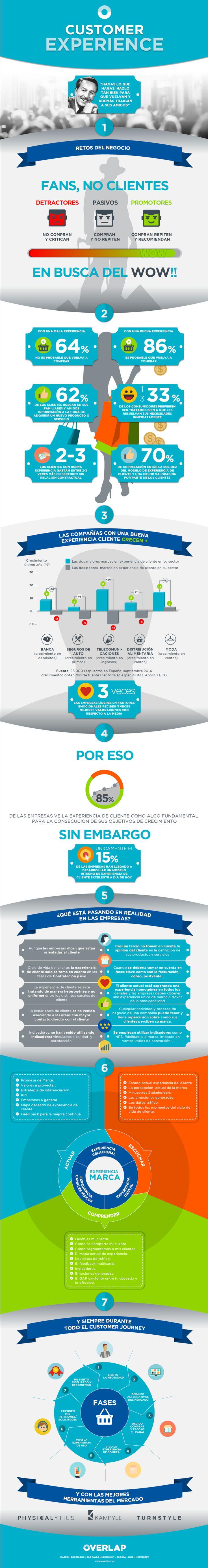 Experiencia de #cliente #marketing #infografia