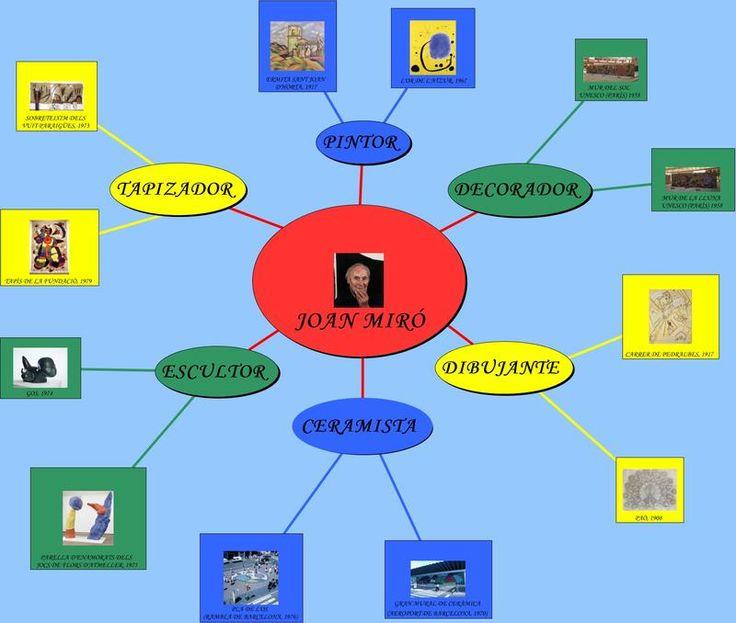 Mapa mental: obra de Joan Miro