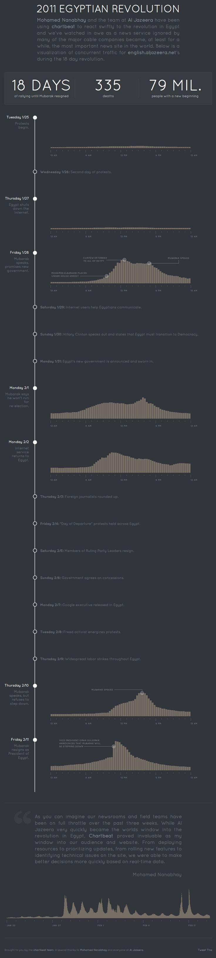 internet timeline of the Egyptian uprising