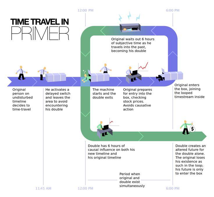 time travel in primer: a diagram