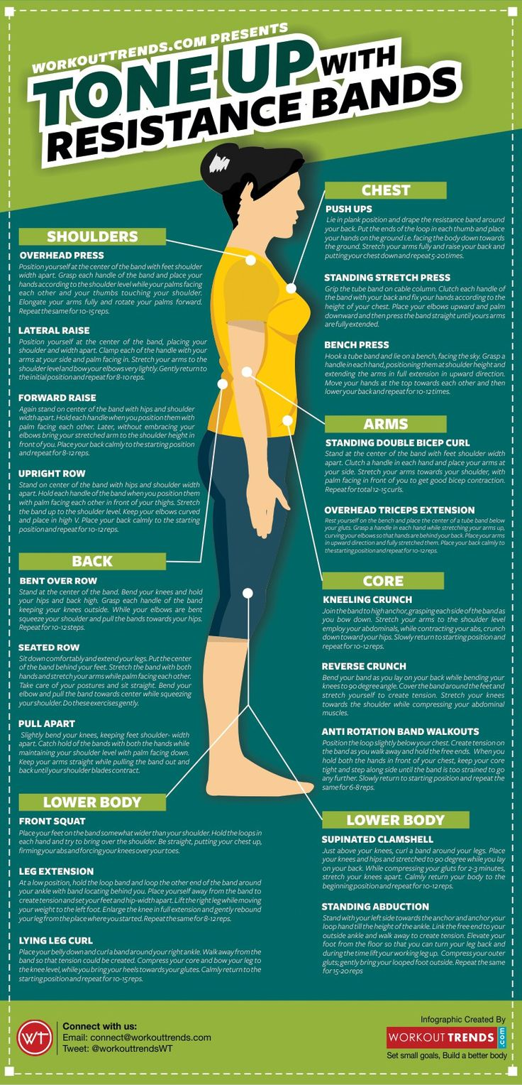 Getting A Toned Body With Resistance Bands Infographs