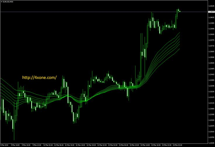 Guppy Long Forex Mt4 Indicator Free Download Forex Guppy