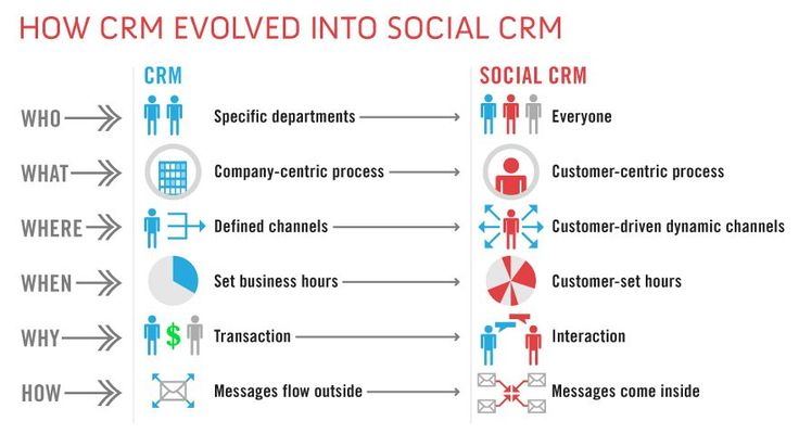 from CRM to Social CRM